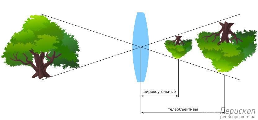 фокусное расстояние и масштаб изображения