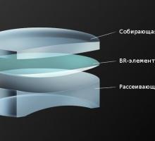 Blue Spectrum Refractive (BR) в объективах Canon
