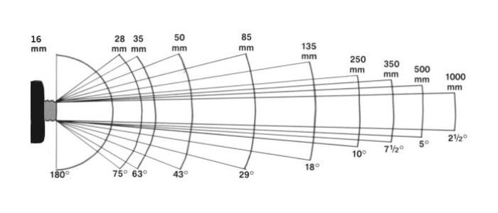 Угол обзора и фокусное расстояние в пересчете на формат 24х36 мм
