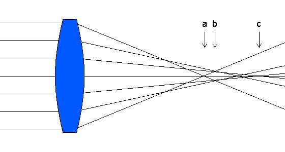 Сферическая аберрация